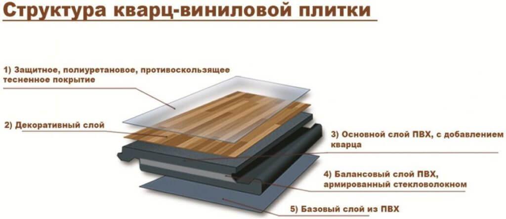 Преимущества виниловых напольных покрытий.1